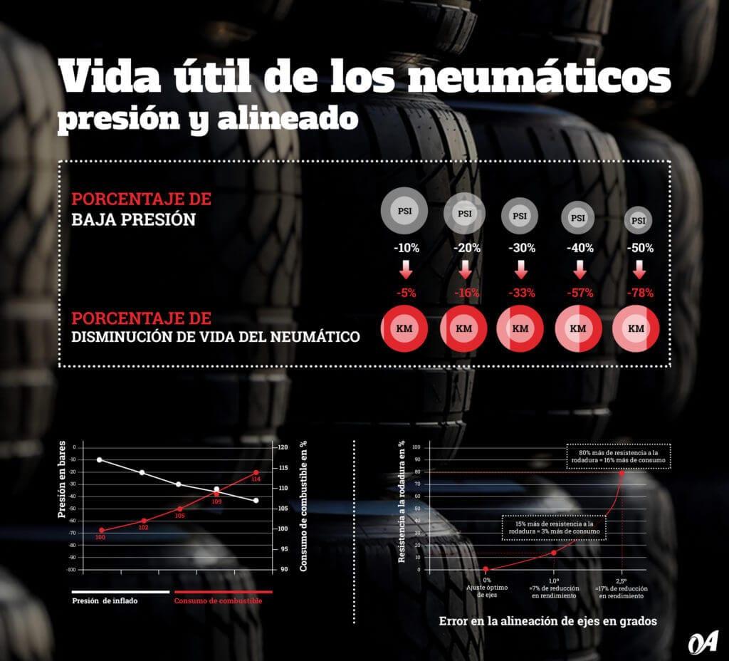 grafico presión-alineación neumáticos