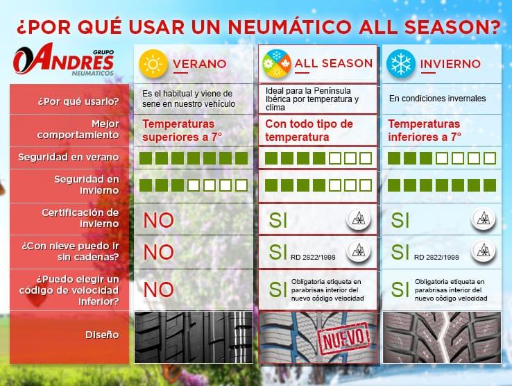 Infografía neumáticos All Season